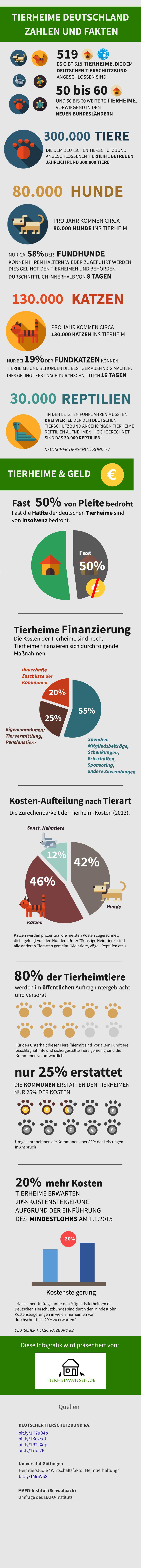 Tierheime Deutschland Infografik